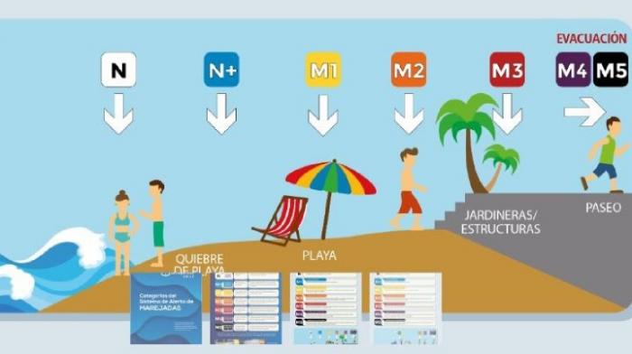 Sistema de Alerta de Marejadas UV gana proyecto ANID para desarrollar escala de impactos